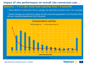Walmart.com Conversion Rate Vs. Load Time