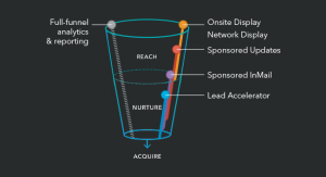 LinkedIn Lead Accelerator promises full-funnel analytics and reporting.