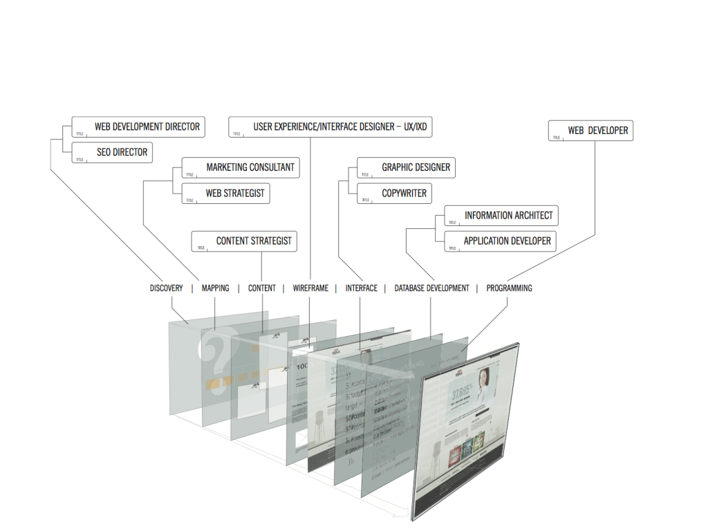 Build Process for Industrial Websites