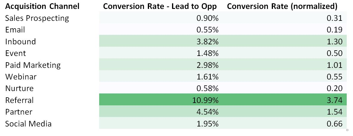B2b Conversion Rates By Digital Marketing Channel Industrial Marketer