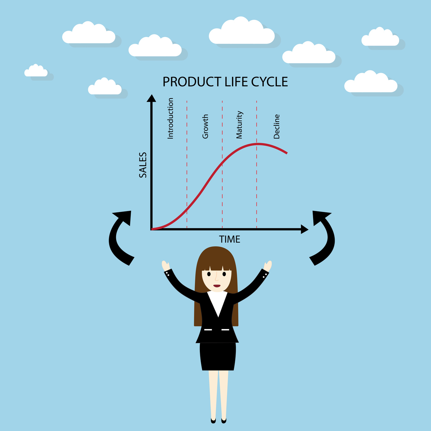 Product life-cycle sales