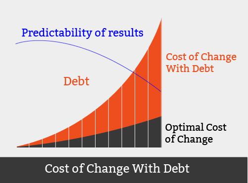 Technical Debt Graph